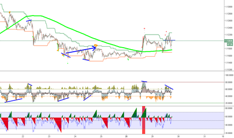 EURUSD:  Good strategy . Thanks to users tradingview