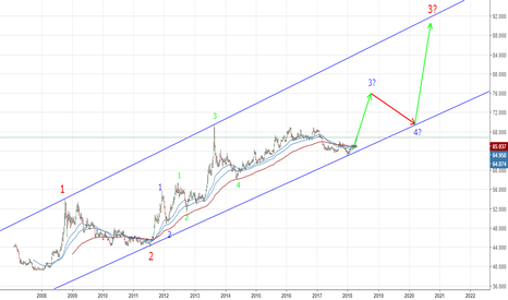 USDINR: Possible Elliot Wave Analysis - USDINR