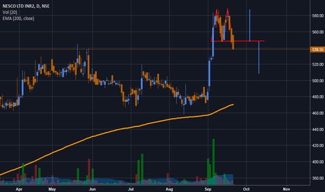 NESCO: Double Top Reversal - But no Volumes to confirm