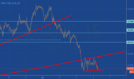 EURJPY: EUR/JPY going for sideway on 15m chart