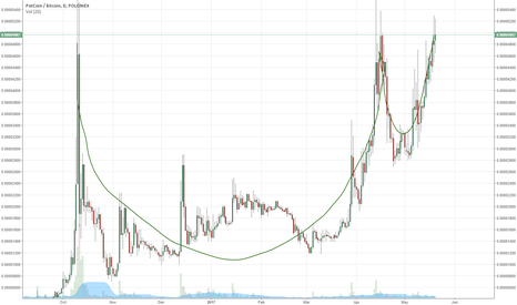 POTBTC: Huge cup and handle. Potcoin going to soar