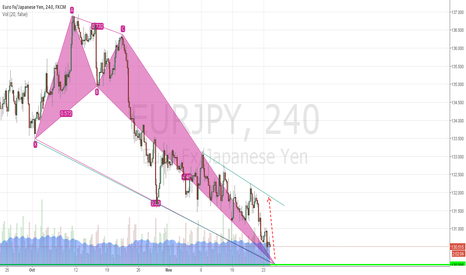 EURJPY: EUR/JPY in potential bullish butterfly & Flag pattern