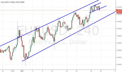 EURUSD: EUR.USD top of channel