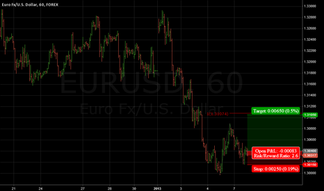 EURUSD: EURUSD short term trade