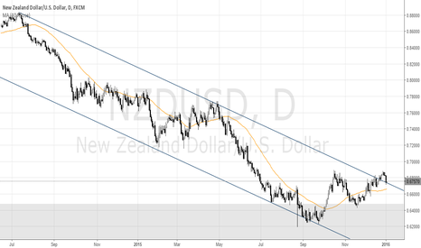 NZDUSD: NZD/USD Returns to Broken Long Term Trend Line?