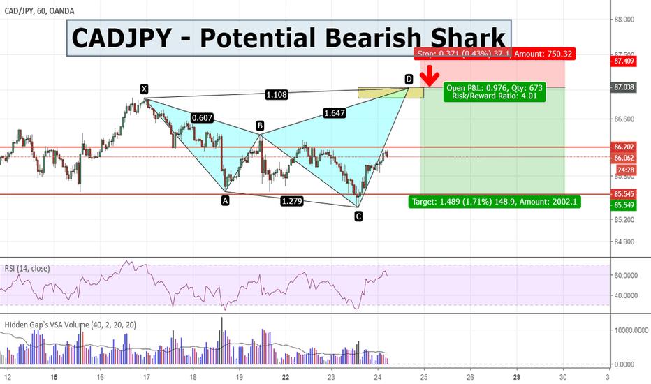 CADJPY: CADJPY - Potential Bearish Shark