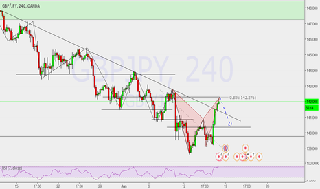 GBPJPY: Possible Bear Bat Pattern