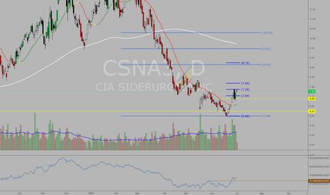 CSNA3: #CSNA3 Rompimento de R$ 7,35 abre compra com alvo (1) em R$ 8,74