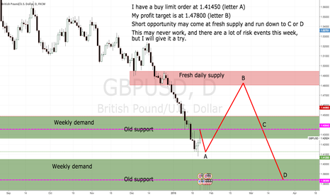 GBPUSD: Crazy idea: Long GBPUSD when retest of support at 1.41250