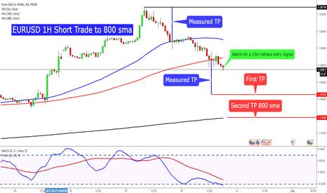 EURUSD: EURUSD 1H Short Trade to 800 sma