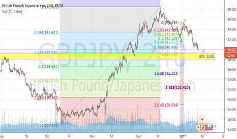 GBPJPY: GBPJPY goes into buying zone, BE READY