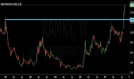RAMKY: A Multi Year Breakout seen in ramky Infra. 1st Target is 250+