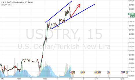 USDTRY: USD TRY goes to 288