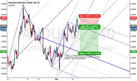 AUDUSD: Confluence of 3 Important lines