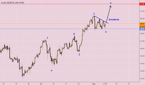 USOIL: elliott wave trading target 51.95