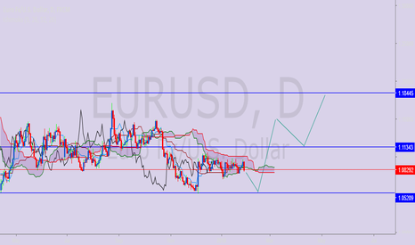 EURUSD: eurusd has strong support