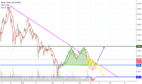 BTCUSD: Что нам делать с BTC? Инструкция по треугольнику.
