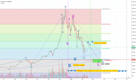 BTCUSD: BTC Correction is NOT OVER ! Look at the larger Timeframe!
