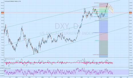 DXY: Long term parallel line