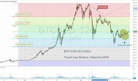 BTCUSD: BTC/USD Broken Trend Line and Fibonacci Levels