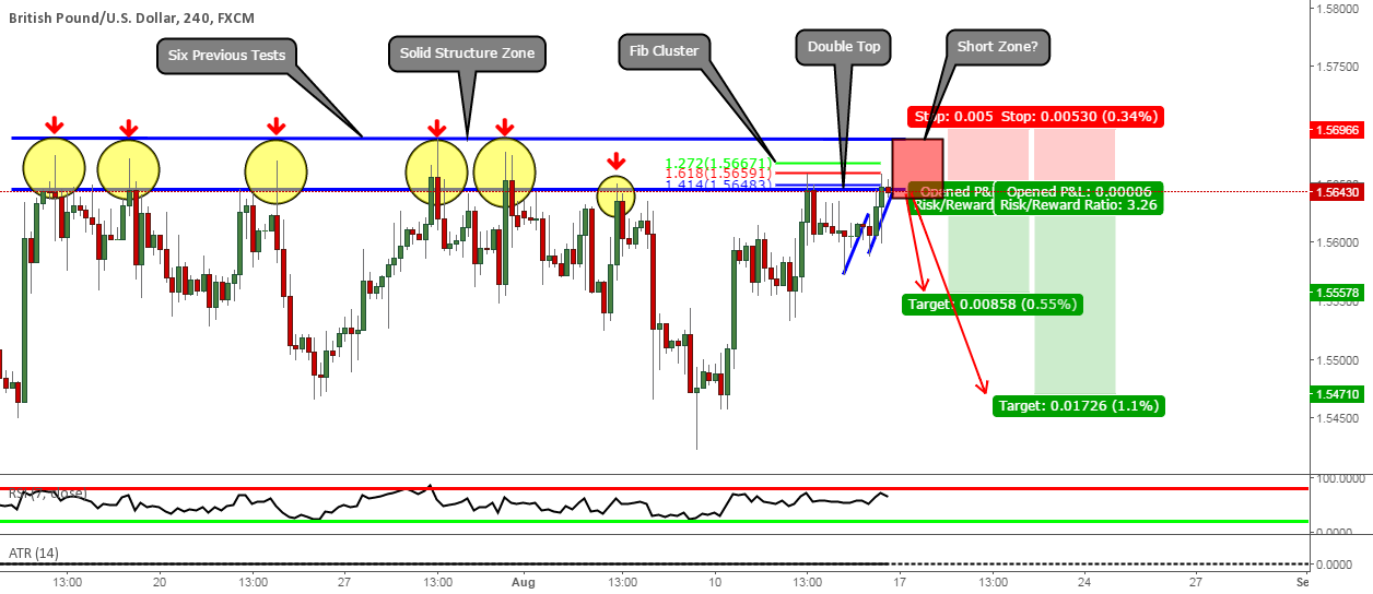 GBPUSD: Short From That Solid Structure Zone Once Again?