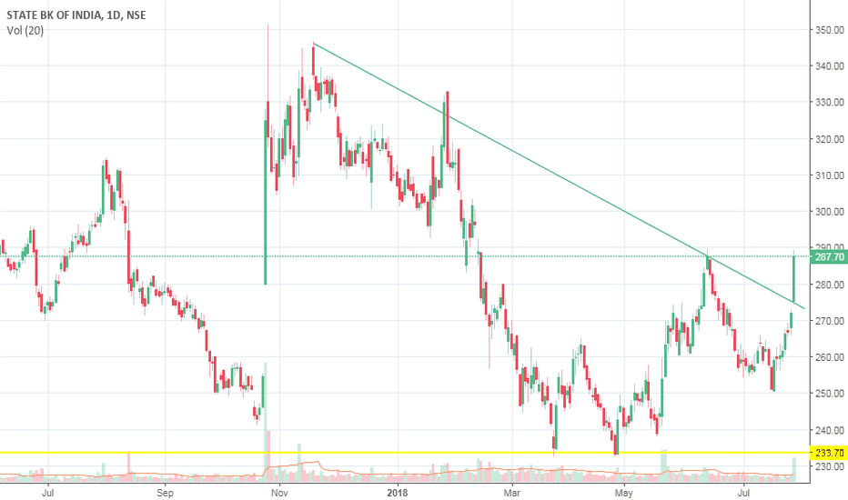 SBIN: SBIN breakout with volume, ready to take off