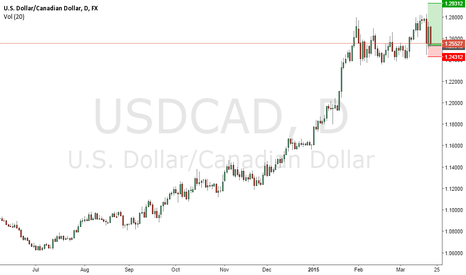 USDCAD: by Morgan via TLaPRO
