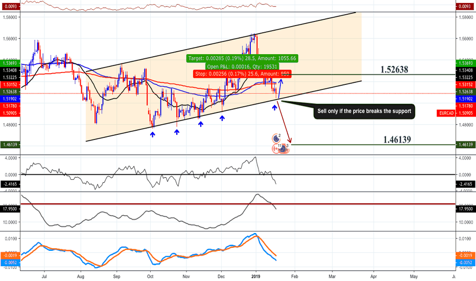 EURCAD: EURCAD - Prediction & Analysis | Best and Clear Chart Updated