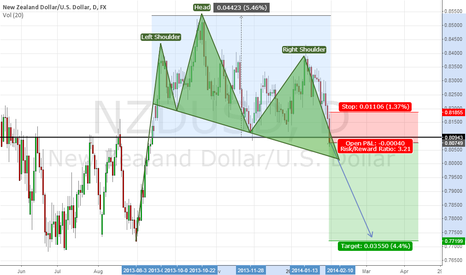 NZDUSD: NZDUSD D1 Awkward Head & Shoulders finished?