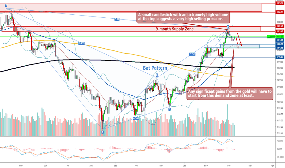 XAUUSD: Gold - Weekly Forecast 11th - 15th February