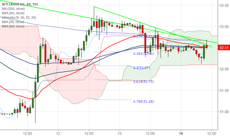 USOIL: US Oil faces strong support at 200- HMA , good to sell on rallie