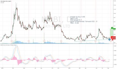 MOBI: Potential start at MOBI . Good reward/risk