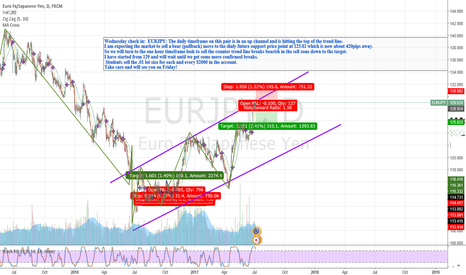 EURJPY: EURJPY- Selling Top of the Daily Channel