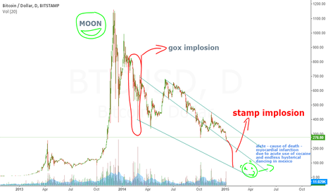 BTCUSD: STAMP IMPLOSION