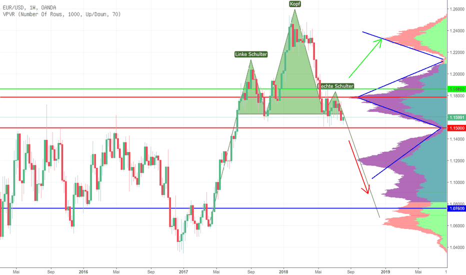 EURUSD: EUR/USD vielleicht auch long?