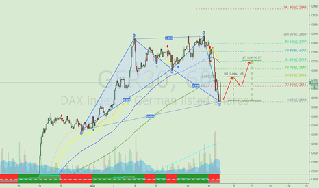 GER30: DAX intraday