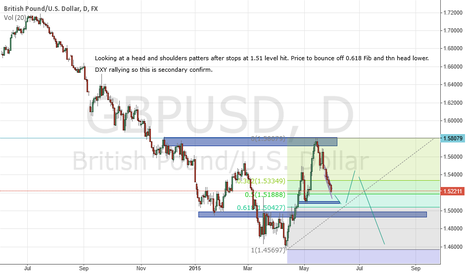 GBPUSD: Cable analysis 1-6-2015