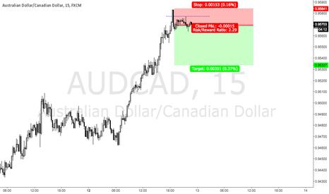 AUDCAD: audcad short setup
