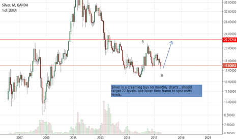 XAGUSD: silver prediction based on elliott wave