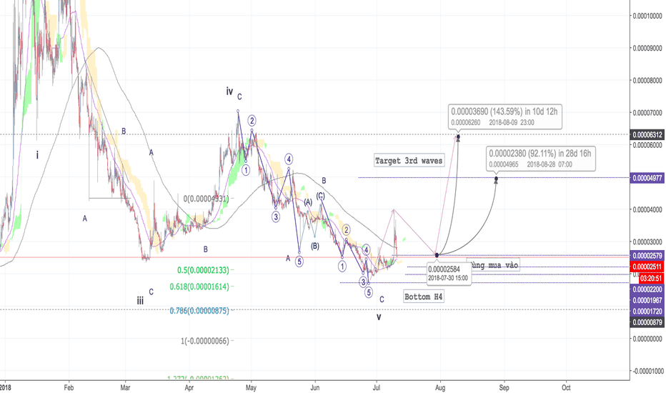 ASTBTC: AST/BTC - Elliott Waves - Up to 100%