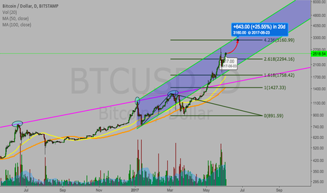 BTCUSD: Bitcoin next stop $3160 and good channel to keep an eye on