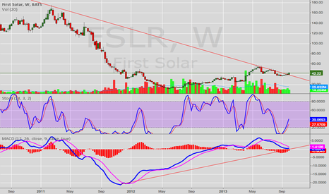 FSLR: FSLR Weekly Chart (Bullish)
