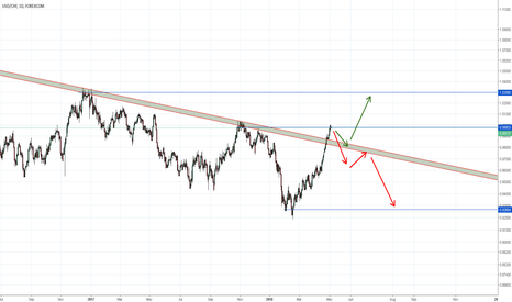 USDCHF: USDCHF Daily Outlook
