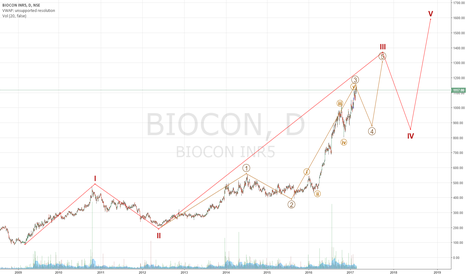 BIOCON: Short for target below 1000