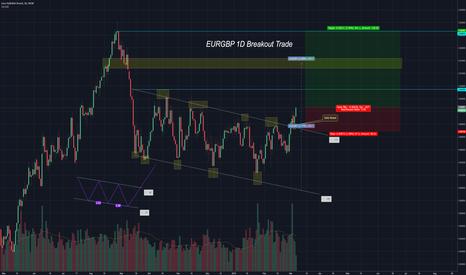 EURGBP: EURGBP Breakout Trade