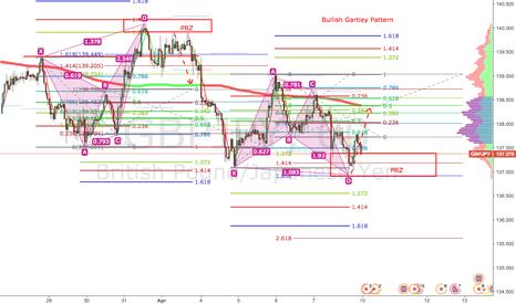 GBPJPY: GBPJPY: Bullish Gartley Pattern on H1