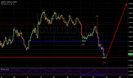 XAUUSD: Gold correction likely to have ended