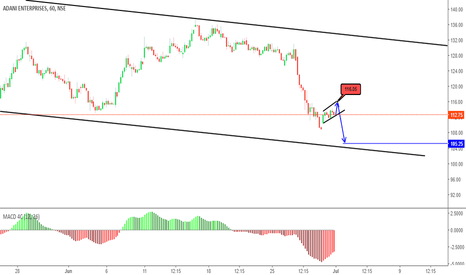ADANIENT: sell on rise only with reversal confirmation