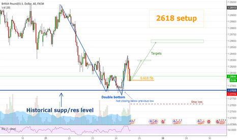 GBPUSD: GBPUSD Hourly, 2618 setup (LONG)