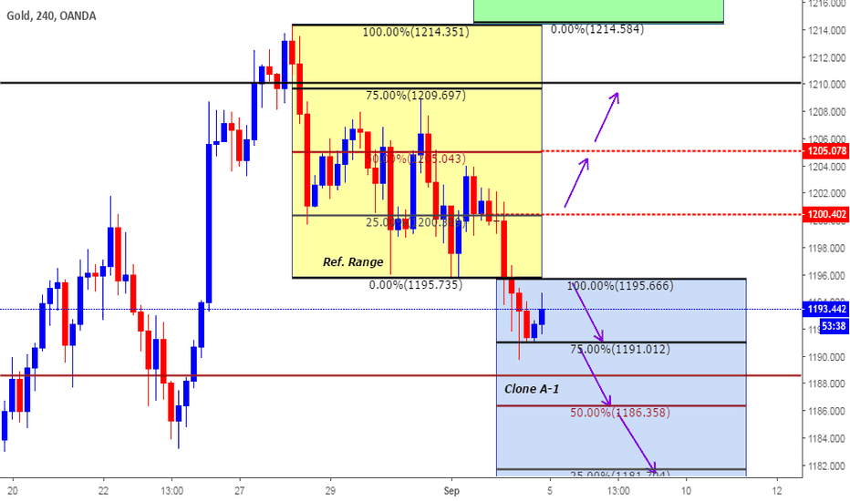 XAUUSD: Intra day Plan based on Clone Levels for Sep 5th 2018